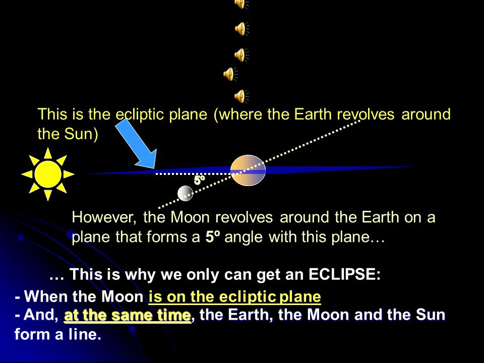 Why aren't there eclipses every month? NEW MoonFULL Moon