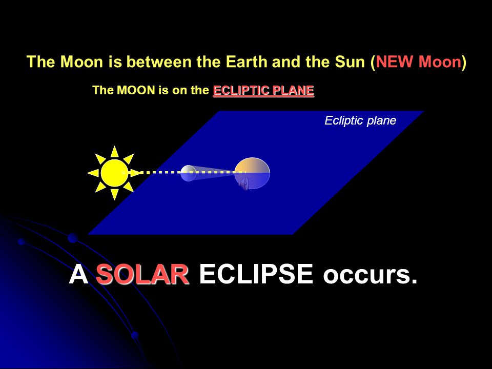 If the EARTH is in the middle… LUNAR ECLIPSE A LUNAR ECLIPSE occurs.