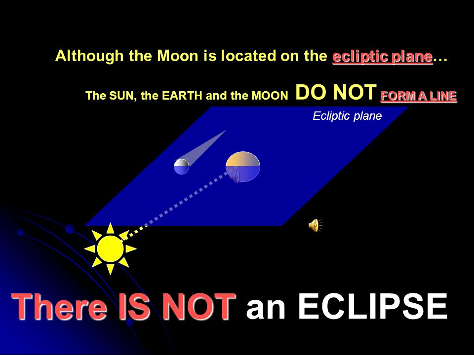 The Earth is between the Moon and the Sun (FULL Moon) ECLIPTIC PLANE The MOON is on the ECLIPTIC PLANE LUNAR ECLIPSE occurs.