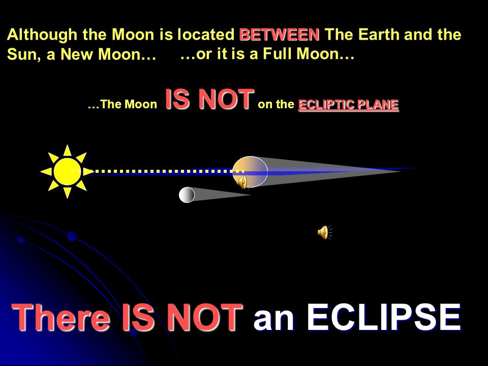 FORM A LINE The SUN, the EARTH and the MOON DO NOT FORM A LINE There IS NOT There IS NOT an ECLIPSE ecliptic plane Although the Moon is located on the ecliptic plane… Ecliptic plane