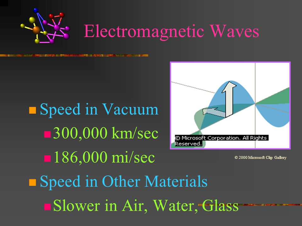 Electromagnetic Waves Speed in Vacuum 300,000 km/sec 186,000 mi/sec Speed in Other Materials Slower in Air, Water, Glass © 2000 Microsoft Clip Gallery