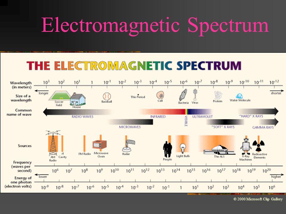 Electromagnetic Spectrum © 2000 Microsoft Clip Gallery