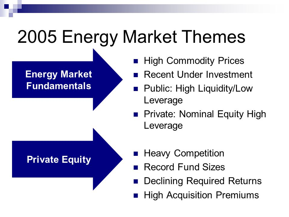 2005 Energy Market Themes High Commodity Prices Recent Under Investment Public: High Liquidity/Low Leverage Private: Nominal Equity High Leverage Heavy Competition Record Fund Sizes Declining Required Returns High Acquisition Premiums Energy Market Fundamentals Private Equity