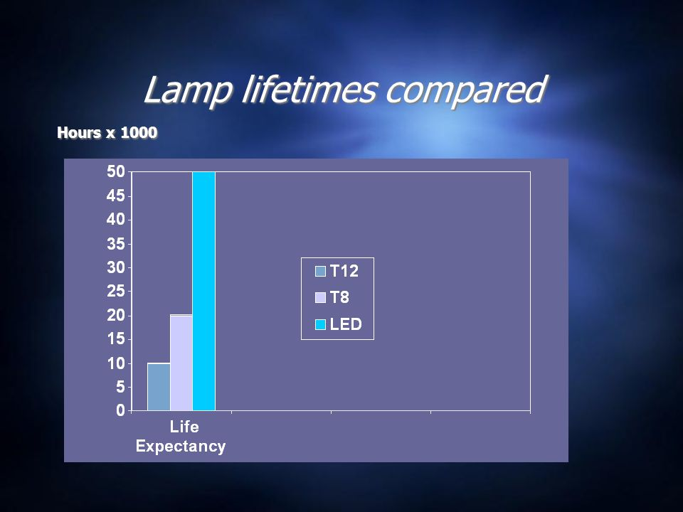 Lamp lifetimes compared Hours x 1000
