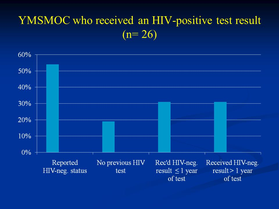 YMSMOC who received an HIV-positive test result (n= 26)