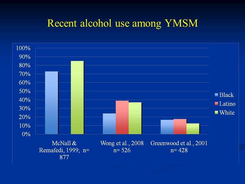 Recent alcohol use among YMSM