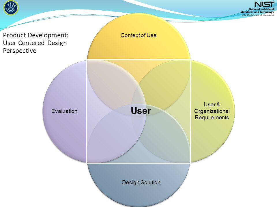 Context of Use User & Organizational Requirements Design Solution Evaluation Product Development: User Centered Design Perspective User