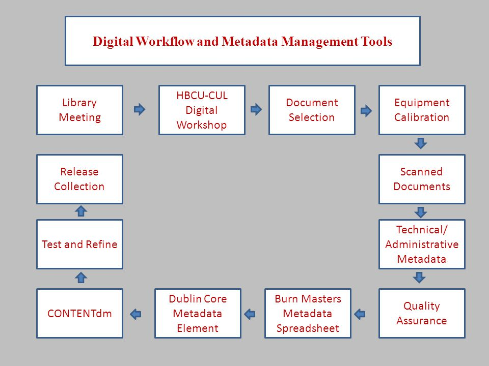 HBCU-CUL Digital Workshop Technical/ Administrative Metadata Quality Assurance Burn Masters Metadata Spreadsheet Dublin Core Metadata Element CONTENTd