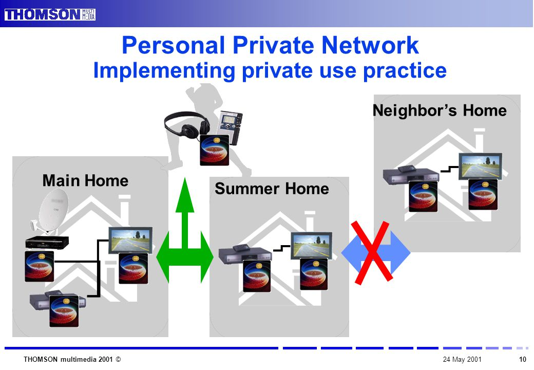 1024 May 2001THOMSON multimedia 2001 © Main Home Summer Home Personal Private Network Implementing private use practice Neighbor's Home