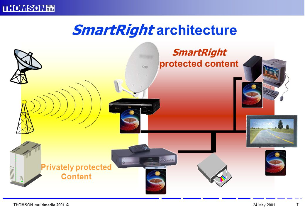 724 May 2001THOMSON multimedia 2001 © SmartRight protected content Privately protected Content SmartRight architecture