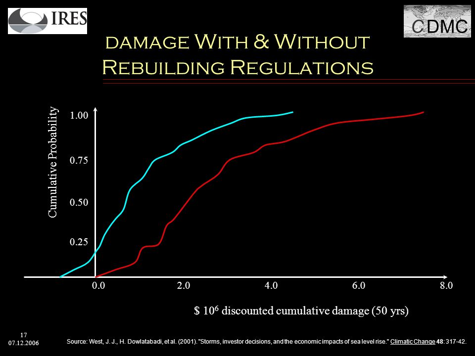 C DMC 17 07.12.2006 damage With & Without Rebuilding Regulations 0.25 0.50 0.75 1.00 0.02.04.06.08.0 $ 10 6 discounted cumulative damage (50 yrs) Cumulative Probability Source: West, J.