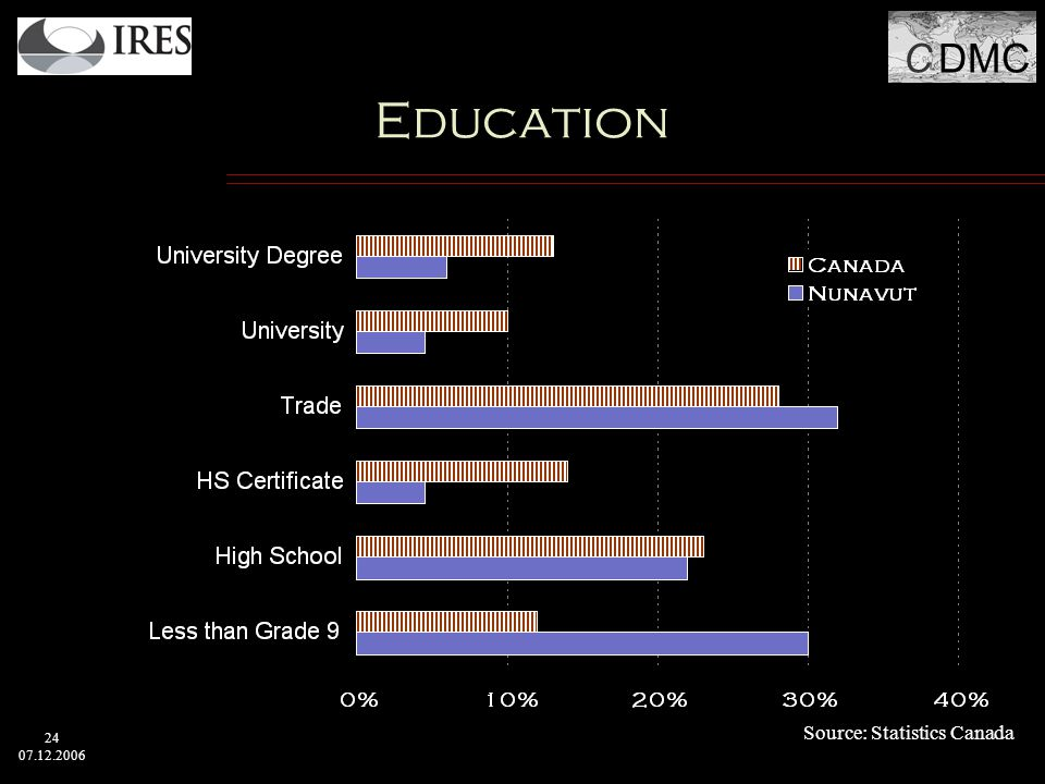C DMC 24 07.12.2006 Education Source: Statistics Canada