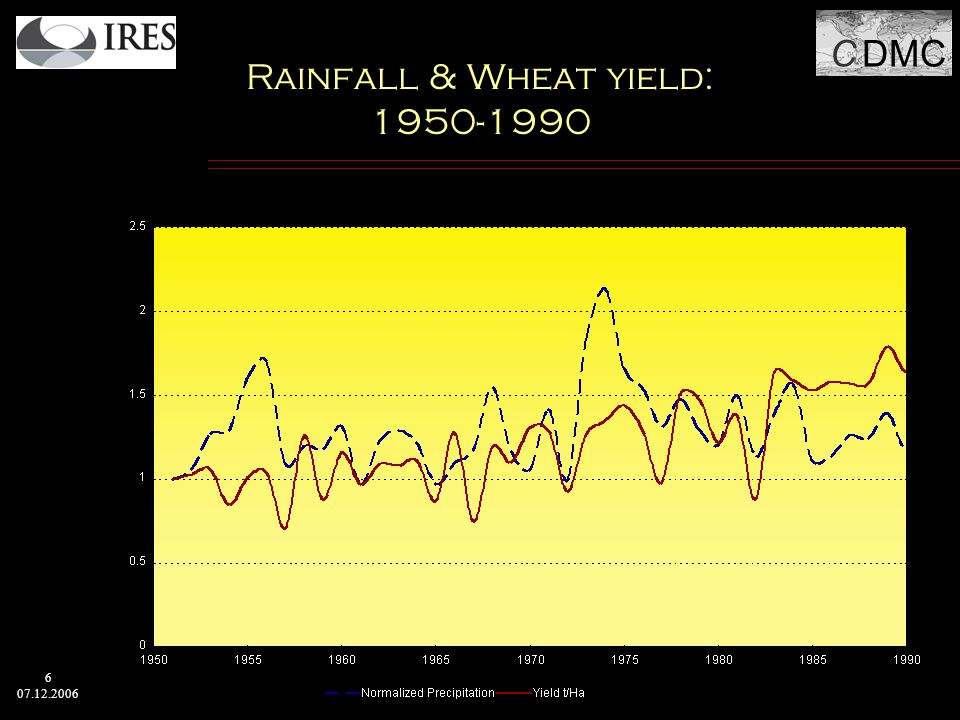 C DMC 6 07.12.2006 Rainfall & Wheat yield: 1950-1990
