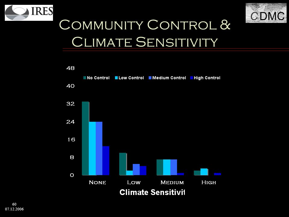 C DMC 60 07.12.2006 Community Control & Climate Sensitivity