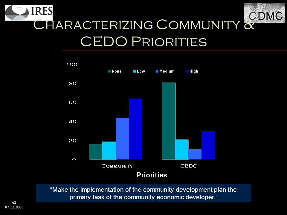 C DMC 62 07.12.2006 Characterizing Community & CEDO Priorities Make the implementation of the community development plan the primary task of the community economic developer.