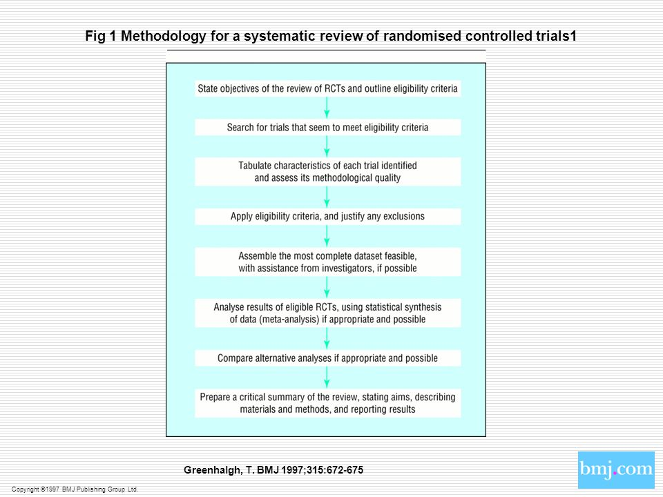 Copyright ©1997 BMJ Publishing Group Ltd. Greenhalgh, T. BMJ 1997;315:672-675 Fig 1 Methodology for a systematic review of randomised controlled trial