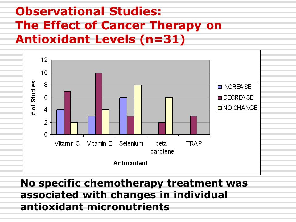 Observational Studies: The Effect of Cancer Therapy on Antioxidant Levels (n=31) No specific chemotherapy treatment was associated with changes in ind