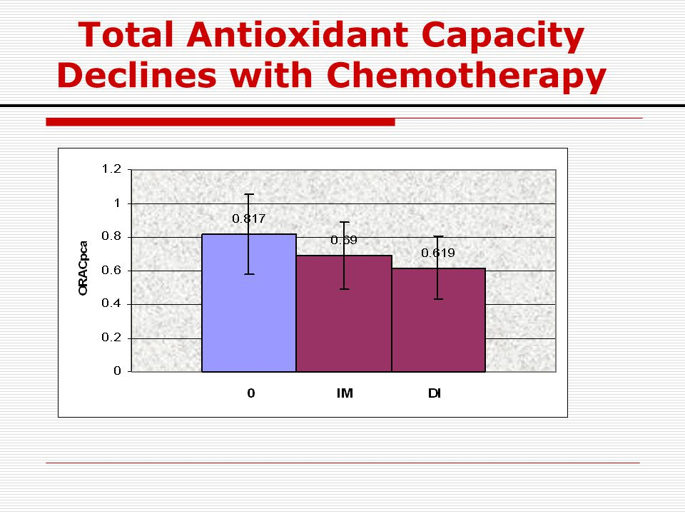 Total Antioxidant Capacity Declines with Chemotherapy
