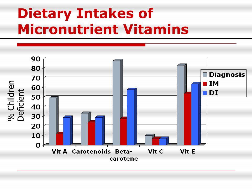 Dietary Intakes of Micronutrient Vitamins % Children Deficient