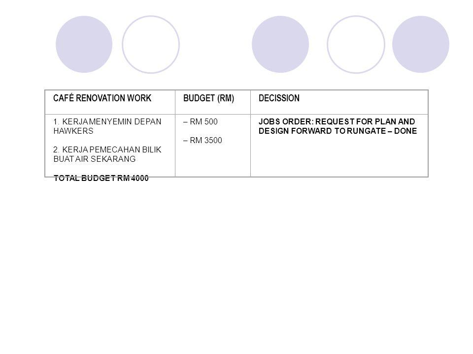 CAFÉ RENOVATION WORKBUDGET (RM)DECISSION 1. KERJA MENYEMIN DEPAN HAWKERS 2.