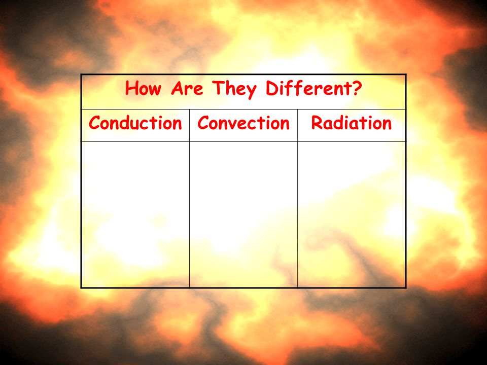 How Are They Different? ConductionConvectionRadiation