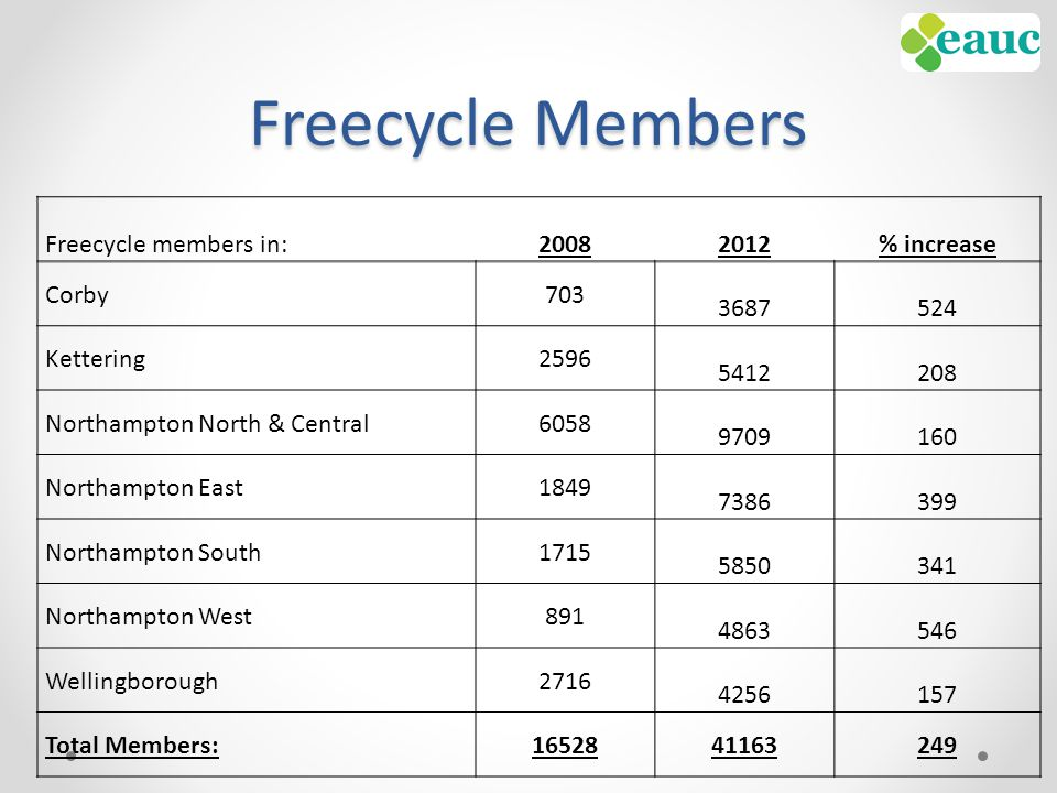 Freecycle Members Freecycle members in:20082012% increase Corby703 3687524 Kettering2596 5412208 Northampton North & Central6058 9709160 Northampton East1849 7386399 Northampton South1715 5850341 Northampton West891 4863546 Wellingborough2716 4256157 Total Members:1652841163249