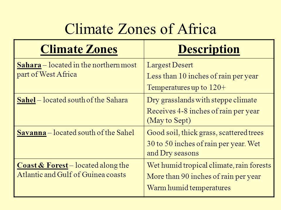Climate Zones of Africa Climate ZonesDescription Sahara – Sahel – Savanna – Coast & Forest –