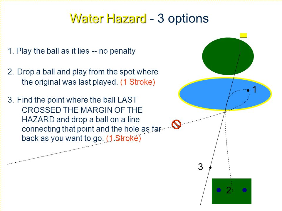 Water Hazard Water Hazard - 3 options 2 3 1 1. Play the ball as it lies -- no penalty 2. Drop a ball and play from the spot where the original was las