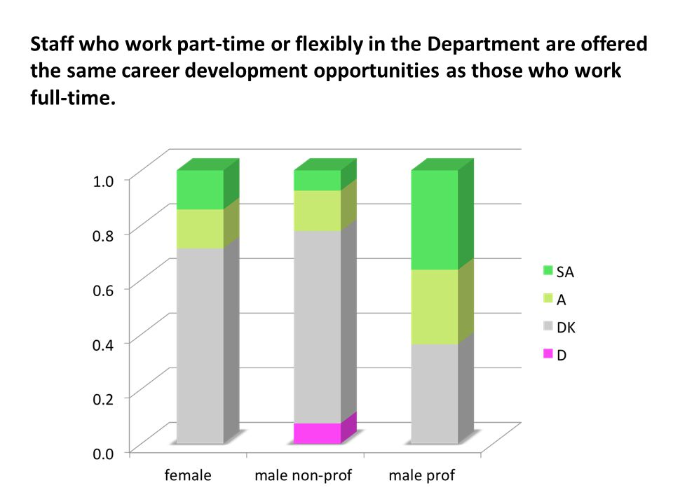 Staff who work part-time or flexibly in the Department are offered the same career development opportunities as those who work full-time.