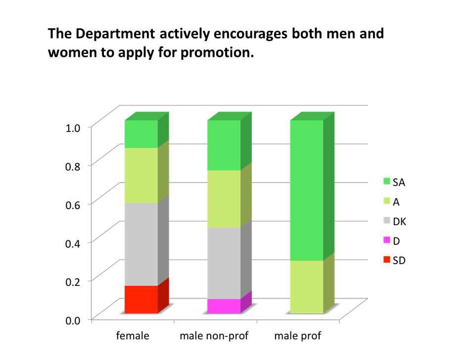 The Department actively encourages both men and women to apply for promotion.