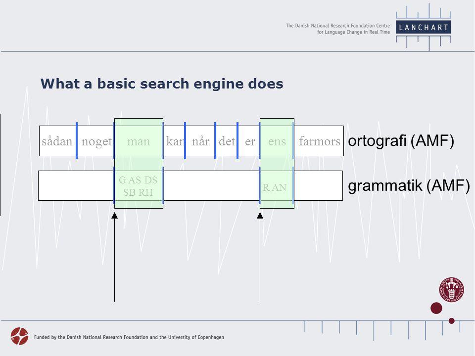 grammatik (AMF) ortografi (AMF) kunne du ligge og dø hvor ingen opdagede det The job for the LANCHART search engine G AS DS SA RJ L FAO OB matchoverlapping match Ggr ordstil (AMF) genre Common tier