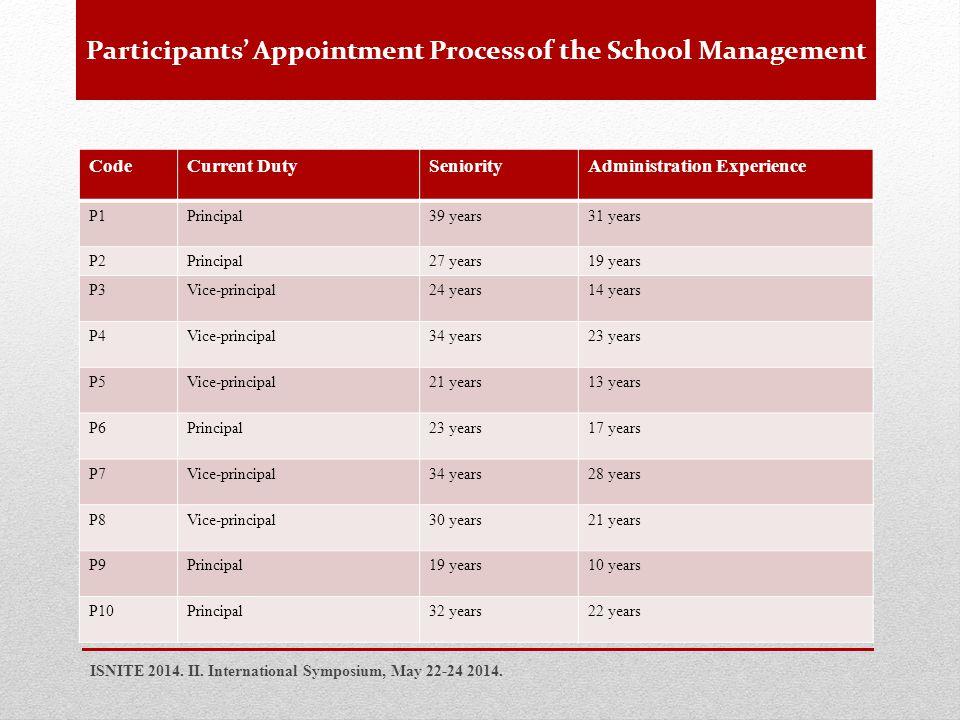 Participants' Appointment Process of the School Management K1: Müdür Başyardımcısı.