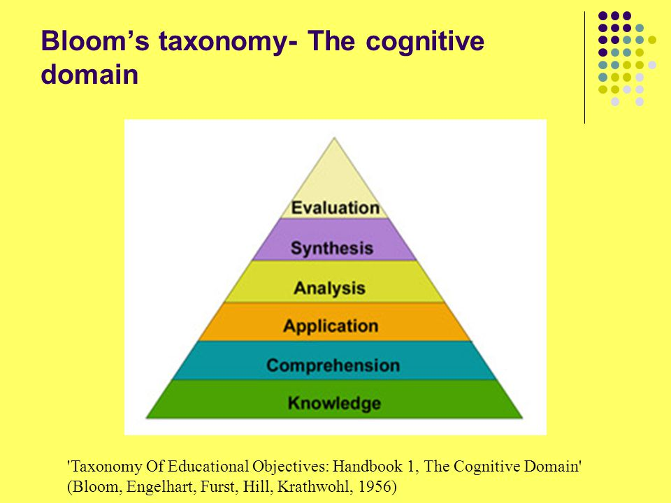 Bloom's taxonomy- The cognitive domain 'Taxonomy Of Educational Objectives: Handbook 1, The Cognitive Domain' (Bloom, Engelhart, Furst, Hill, Krathwoh