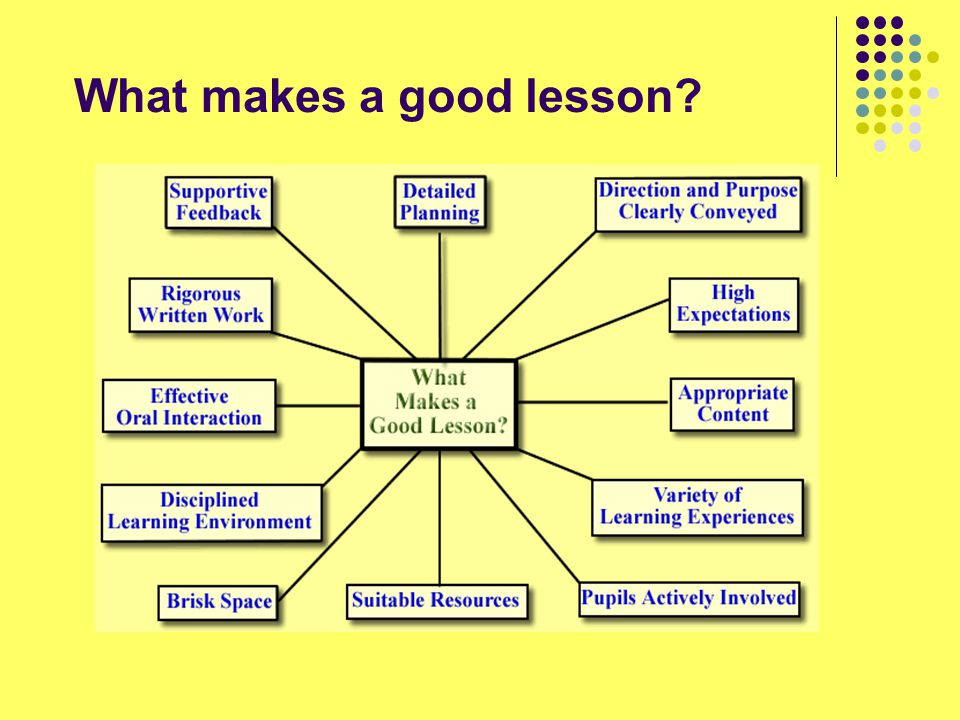 Lesson planning should… be based on evaluations of previous lessons with the group locate lessons in their wider context be focused on pupils' learning identify learning outcomes for pupils be divided into episodes (phases) plan for pupils' experience of the lesson and their role in it consider teaching strategies/ organisation consider how to assess outcomes