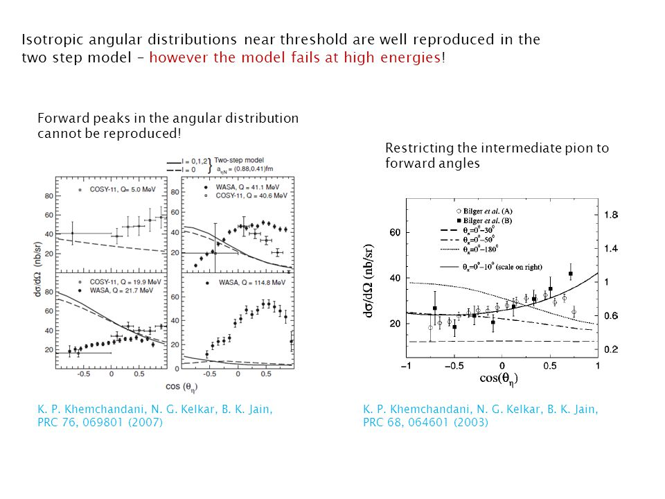 Isotropic angular distributions near threshold are well reproduced in the two step model – however the model fails at high energies.