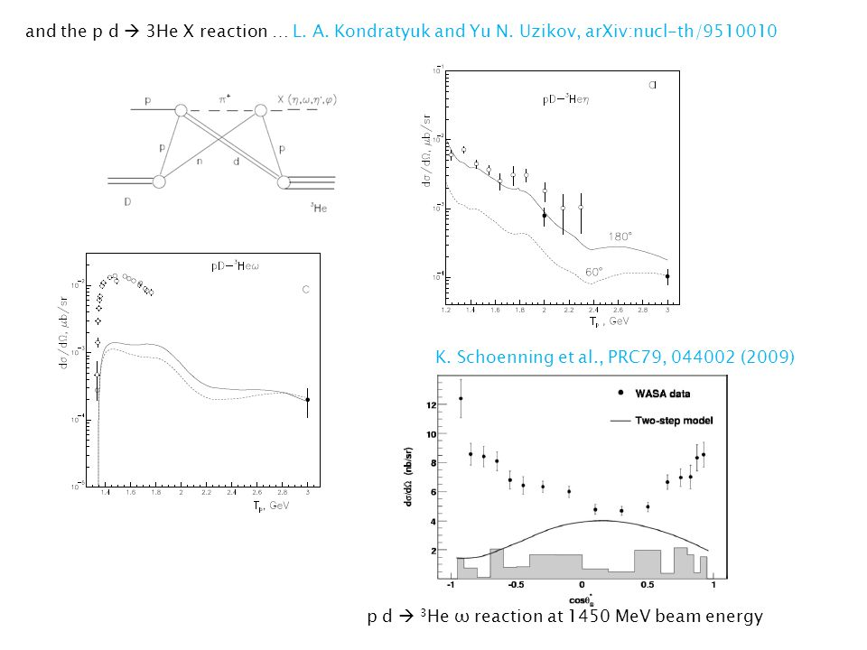 and the p d  3He X reaction … L. A. Kondratyuk and Yu N.