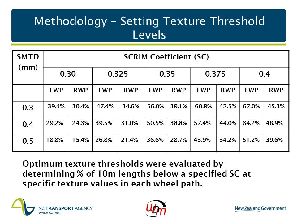 Methodology – Setting Texture Threshold Levels Optimum texture thresholds were evaluated by determining % of 10m lengths below a specified SC at speci