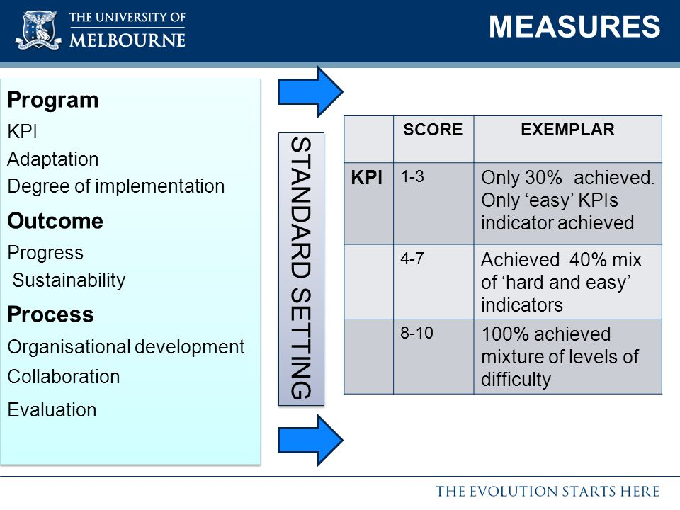 MEASURES Program KPI Adaptation Degree of implementation Outcome Progress Sustainability Process Organisational development Collaboration Evaluation Program KPI Adaptation Degree of implementation Outcome Progress Sustainability Process Organisational development Collaboration Evaluation STANDARD SETTING SCOREEXEMPLAR KPI 1-3 Only 30% achieved.
