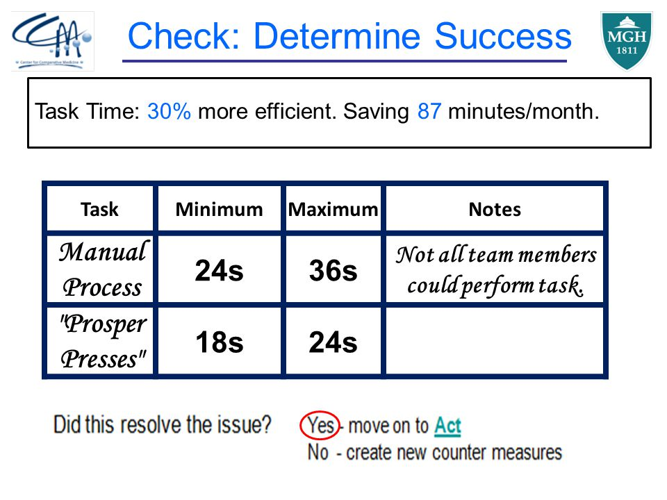 Check: Determine Success Task Time: 30% more efficient.