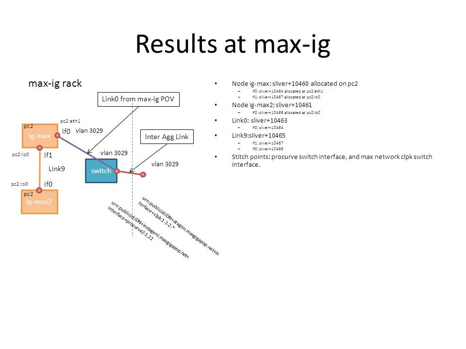 Results at max-ig switch max-ig rack if0 if1 Link9 Link0 from max-ig POV Inter Agg Link Node ig-max: sliver+10460 allocated on pc2 – If0: sliver+10464 allocated at pc2:eth1 – If1: sliver+10467 allocated at pc2:lo0 Node ig-max2: sliver+10461 – If0: sliver+10466 allocated at pc2:lo0 Link0: sliver+10463 – If0: sliver+10464 Link9:sliver+10465 – If1: sliver+10467 – If0: sliver+10466 Stitch points: procurve switch interface, and max network clpk switch interface.