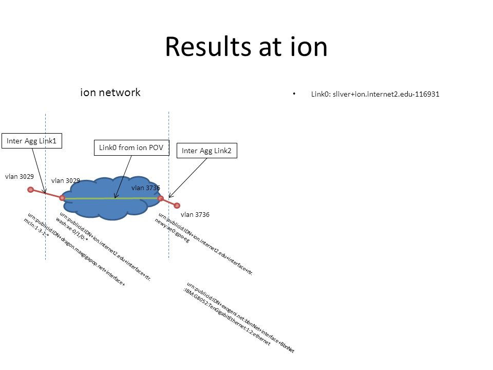 Results at ion Link0: sliver+ion.internet2.edu-116931 ion network vlan 3029 vlan 3736 Link0 from ion POV Inter Agg Link1 Inter Agg Link2 urn:publicid:IDN+ion.internet2.edu+interface+rtr.