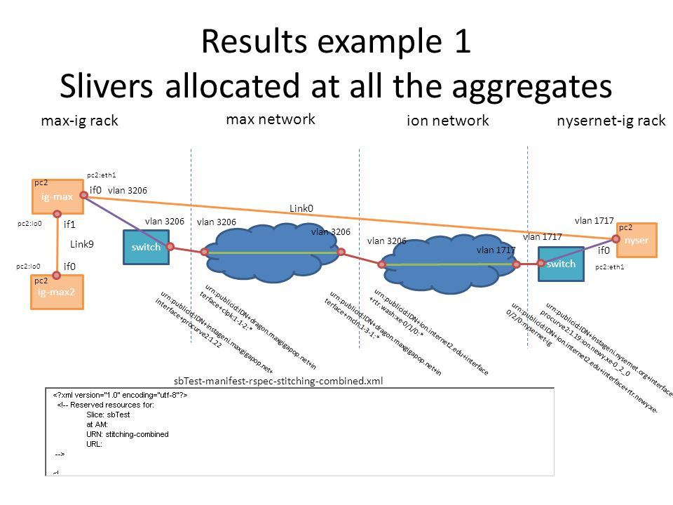 Results at max-ig switch max-ig rack if0 if1 Link9 Link0 from max-ig POV Inter Agg Link Node ig-max: sliver+10450 allocated on pc2 – If0: sliver+10454 allocated at pc2:eth1 – If1: sliver+10457 allocated at pc2:lo0 Node ig-max2: sliver+10451 – If0: sliver+10456 allocated at pc2:lo0 Link0: sliver+10453 – If0: sliver+10454 Link9:sliver+10455 – If1: sliver+10457 – If0: sliver+10456 Stitch points: procurve switch interface, and max network clpk switch interface.