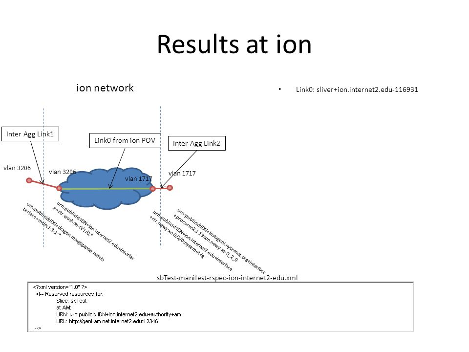 Results at ion Link0: sliver+ion.internet2.edu-116931 ion network vlan 3206 vlan 1717 Link0 from ion POV Inter Agg Link1 Inter Agg Link2 urn:publicid:IDN+instageni.nysernet.org+interface +procurve2:1.19:ion.newy.xe-0_2_0 urn:publicid:IDN+ion.internet2.edu+interface +rtr.newy:xe-0/2/0:nysernet-ig urn:publicid:IDN+ion.internet2.edu+interfac e+rtr.wash:xe-0/1/0:* urn:publicid:IDN+dragon.maxgigapop.net+in terface+mcln:1-3-1:* vlan 3206 vlan 1717 sbTest-manifest-rspec-ion-internet2-edu.xml