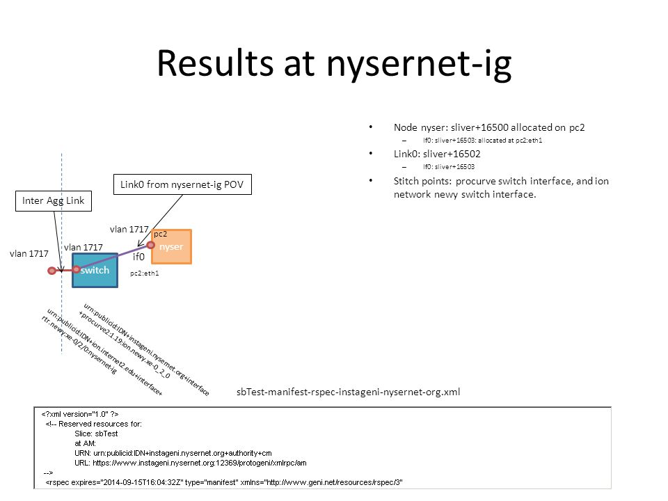Results at nysernet-ig Node nyser: sliver+16500 allocated on pc2 – If0: sliver+16503: allocated at pc2:eth1 Link0: sliver+16502 – If0: sliver+16503 Stitch points: procurve switch interface, and ion network newy switch interface.
