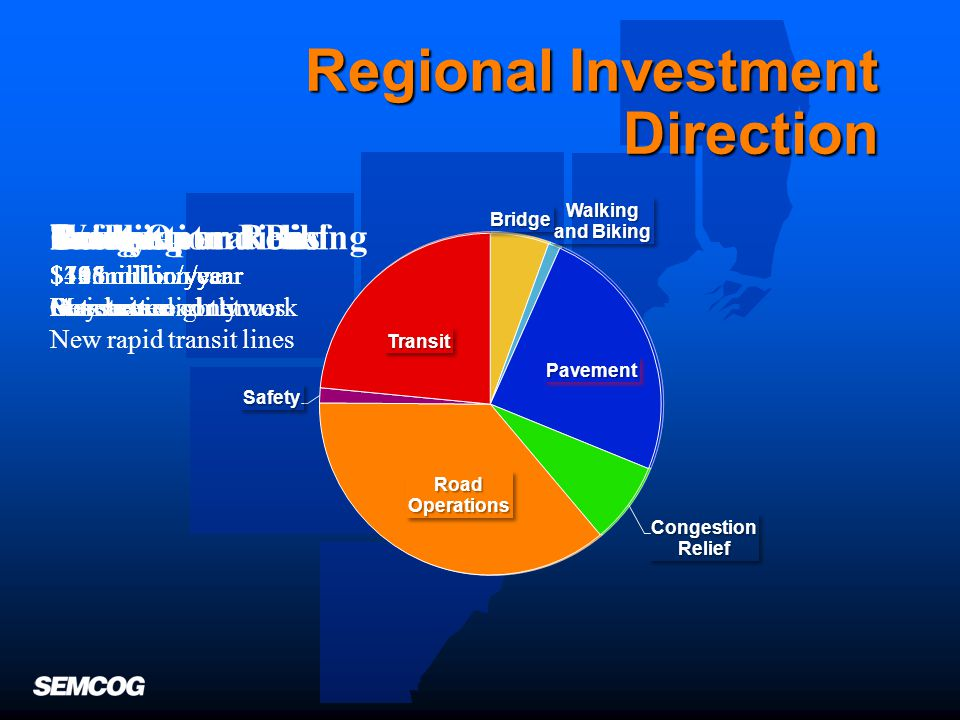 Investment Direction Needs & Priorities Money Public Input Goal Direction2035