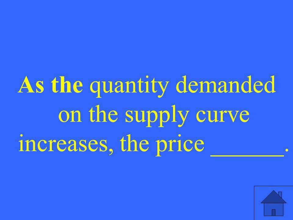 As the quantity demanded on the supply curve increases, the price ______.