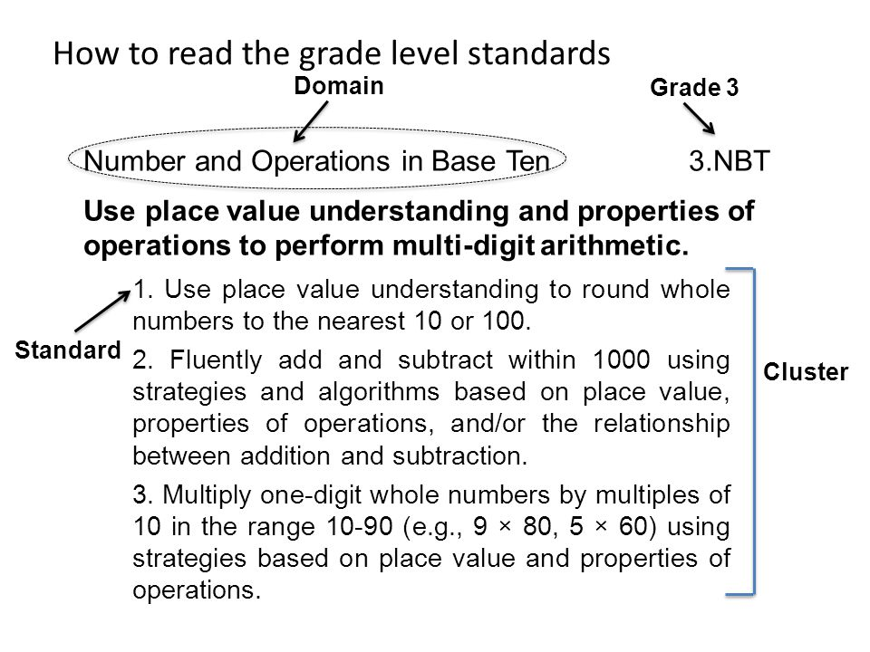 How to read the grade level standards Number and Operations in Base Ten 3.NBT Use place value understanding and properties of operations to perform multi-digit arithmetic.