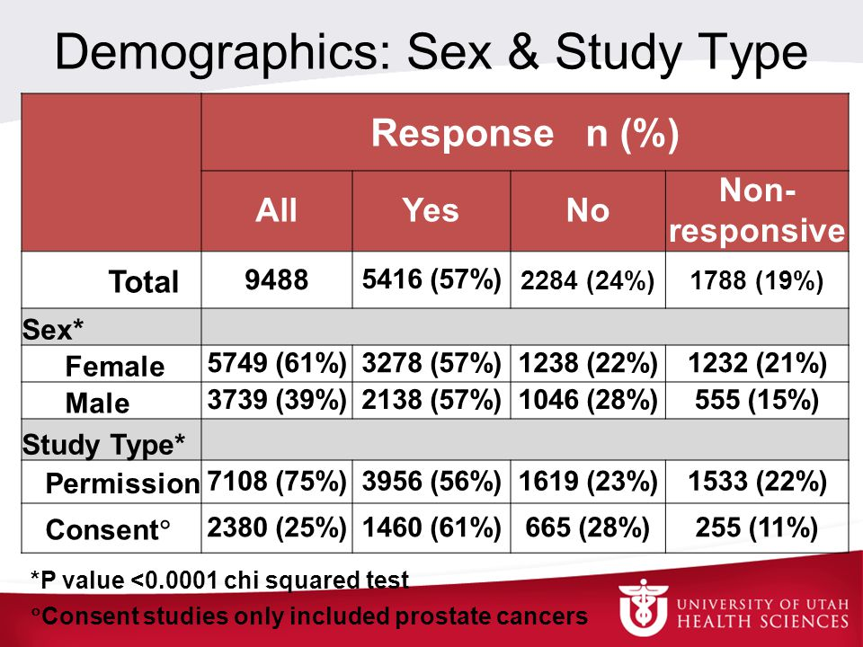 Demographics: Sex & Study Type Response n (%) AllYesNo Non- responsive Total 9488 5416 (57%) 2284 (24%)1788 (19%) Sex* Female 5749 (61%)3278 (57%)1238 (22%)1232 (21%) Male 3739 (39%)2138 (57%)1046 (28%)555 (15%) Study Type* Permission 7108 (75%)3956 (56%)1619 (23%)1533 (22%) Consent  2380 (25%)1460 (61%)665 (28%)255 (11%) *P value <0.0001 chi squared test  Consent studies only included prostate cancers