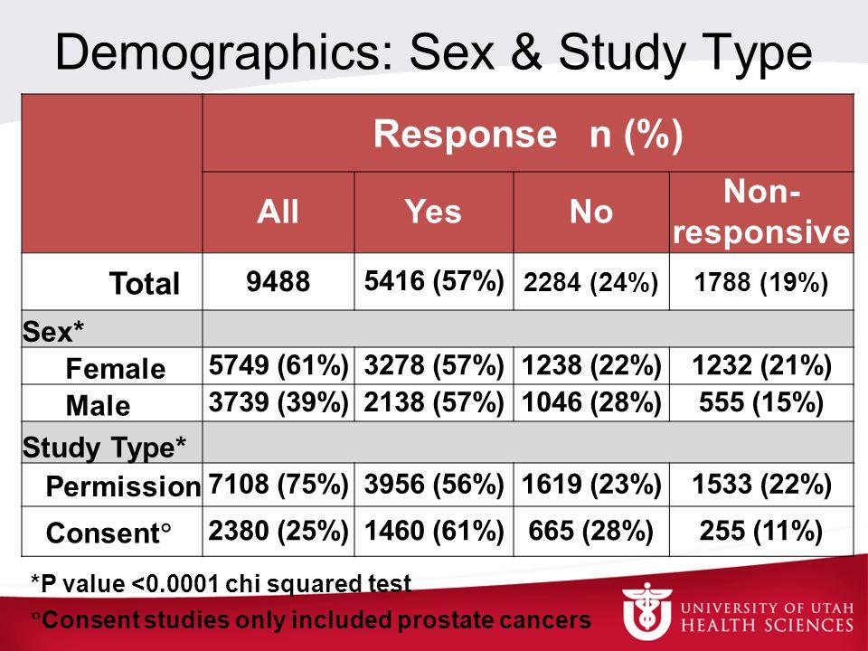 Demographics: Sex & Study Type Response n (%) AllYesNo Non- responsive Total 9488 5416 (57%) 2284 (24%)1788 (19%) Sex* Female 5749 (61%)3278 (57%)1238