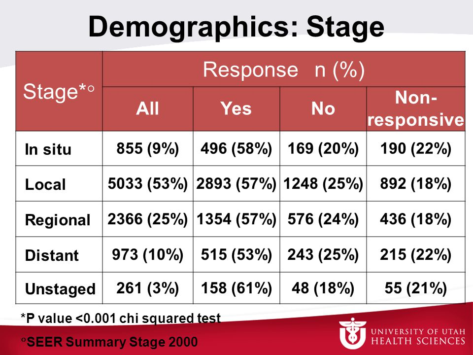 Demographics: Stage Stage*  Response n (%) AllYesNo Non- responsive In situ855 (9%)496 (58%)169 (20%)190 (22%) Local5033 (53%)2893 (57%)1248 (25%)892
